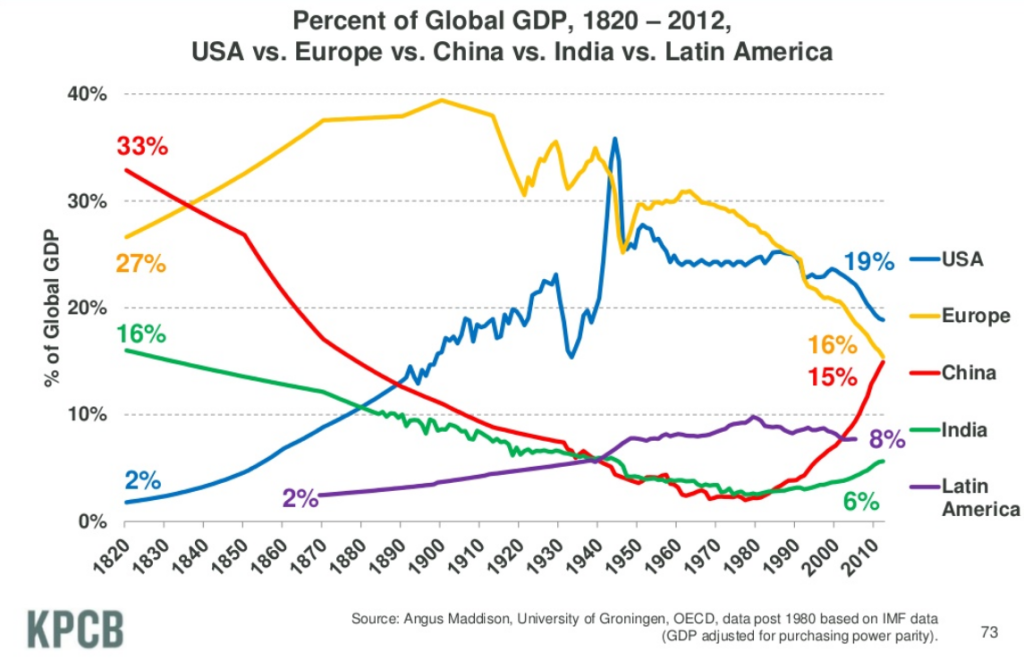 USA_China_and_others_GDP