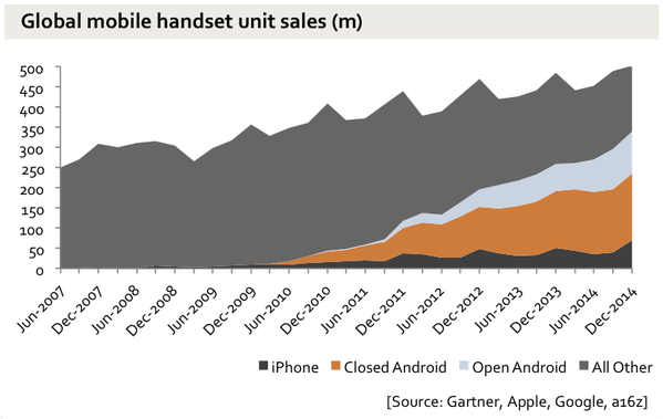 android_total_dominance_Jan_2015