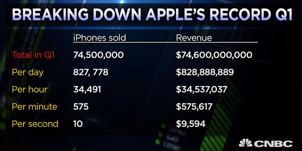 Apple_financial_report_Jan2015