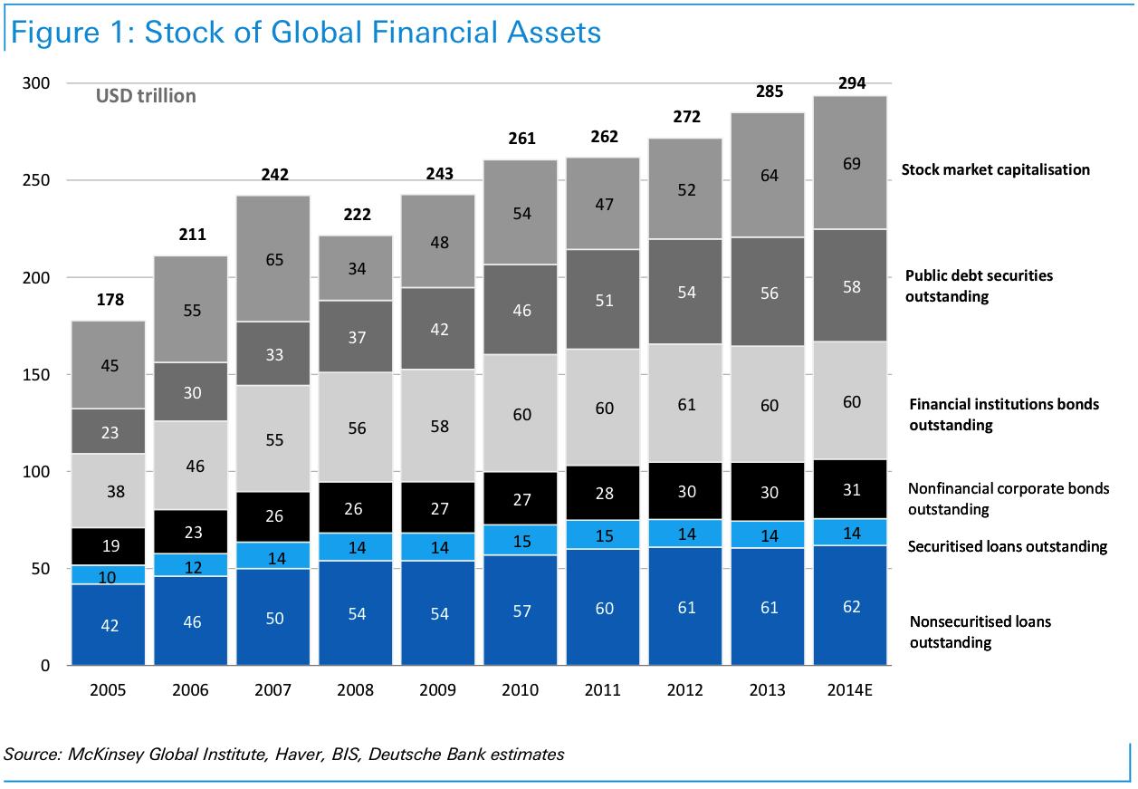 294_trillion_market_of_global_financial_assets-2005-2014