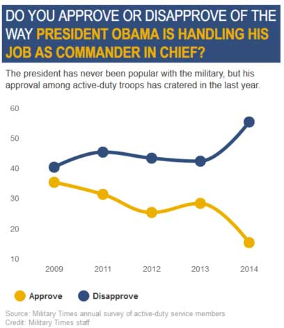 MT_poll_Obama_approval_2009-2014