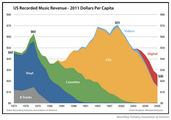 money_spend_music_records_in_US_1973-2009