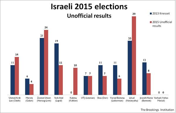 Israel_Election_March_2015