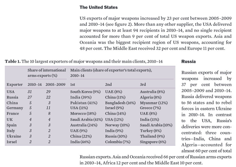 10 largest exporters of weapons