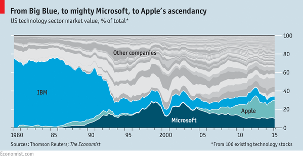 Tech leading companies