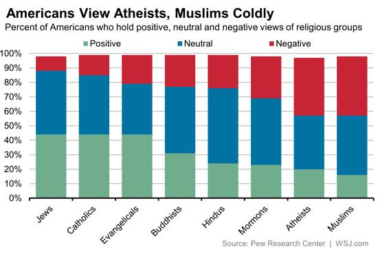 wsj Americans views on religious groups