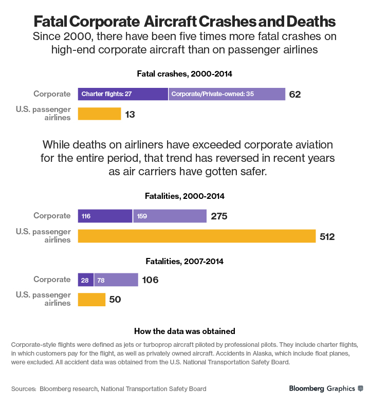 bloomberg corporate aircrafts vs. airlines safety level