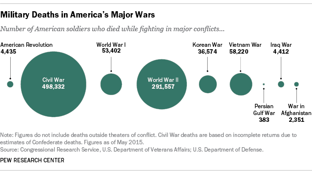 US wars death