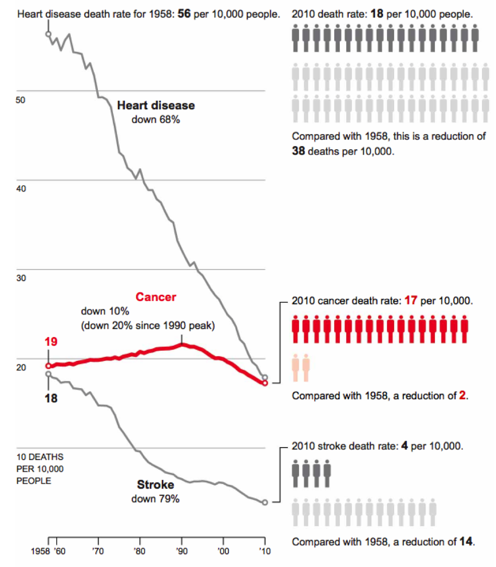 Heart, cancer, stroke 1958-2010