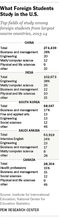 Foreign Students in US