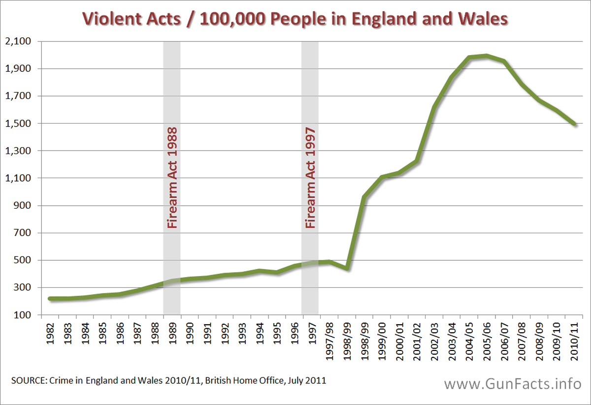 UK violent crime after gun control