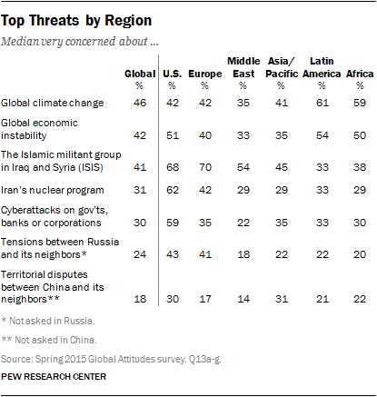 Global-Threats_2015_pew.png