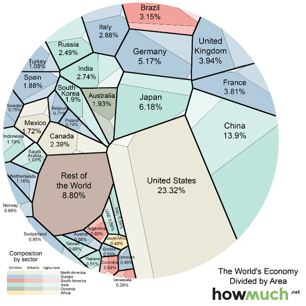 relative economy size of different countries
