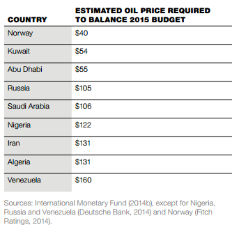 Oil prices needed to fix 2015 budget