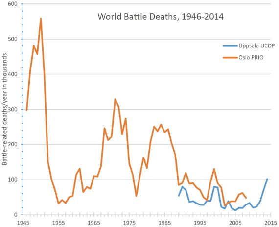 war death 1946-2014