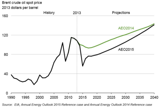 US_oil_forecast_eia_2014