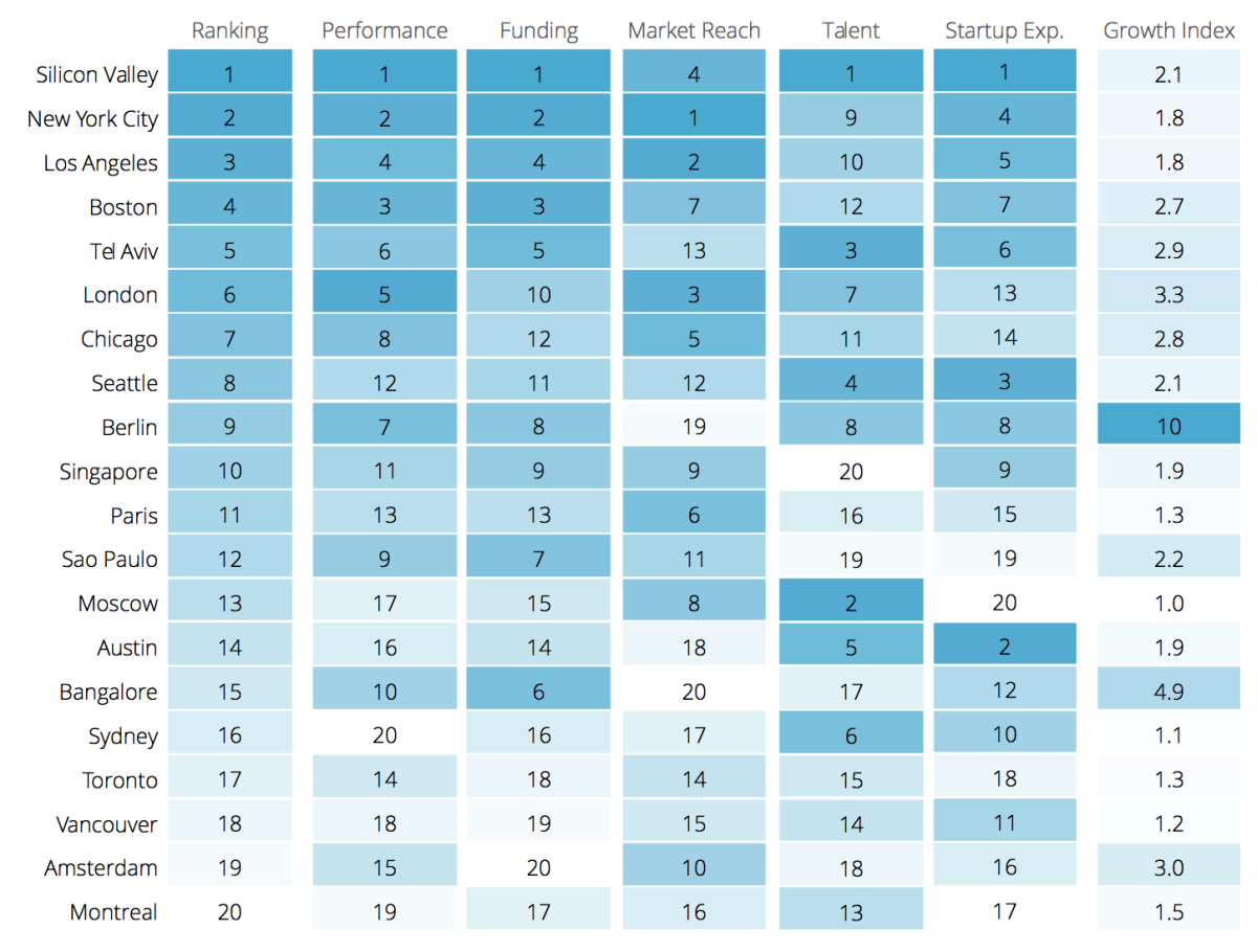 startup ecosystems different countries -  Compass 2015 rating