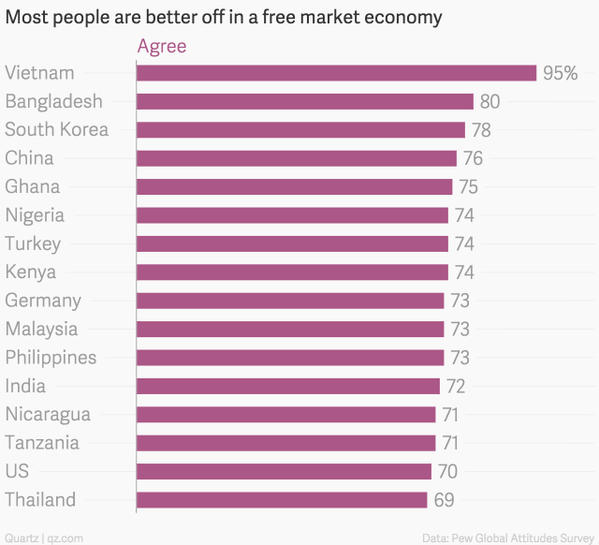 poll about free market by countries