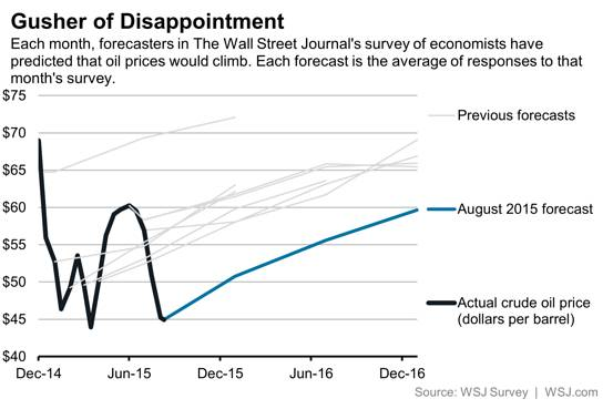 WSJ oil prices forecast