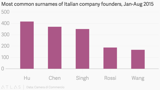 Italy new companies' founders names
