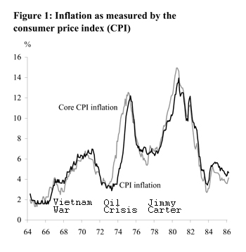 inflation 1964-86