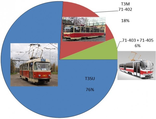 Екатеринбургский трамвай2