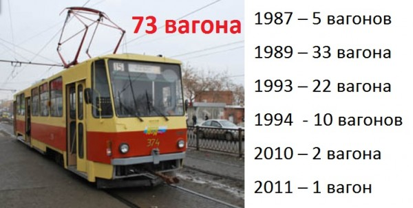 Екатеринбургский трамвай5