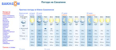 погода чехов 22 апреля сердечного приступа боль