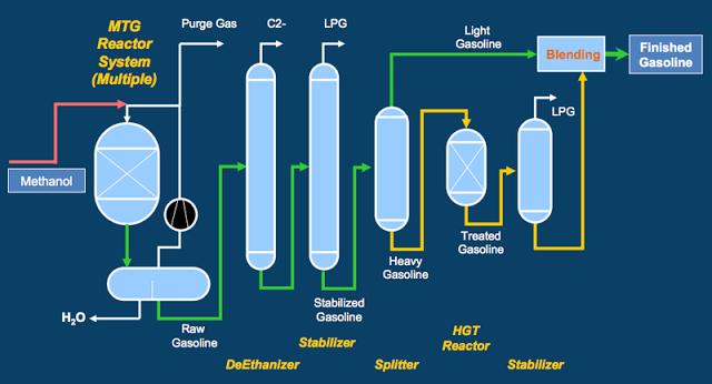 Как из газа сделать масло