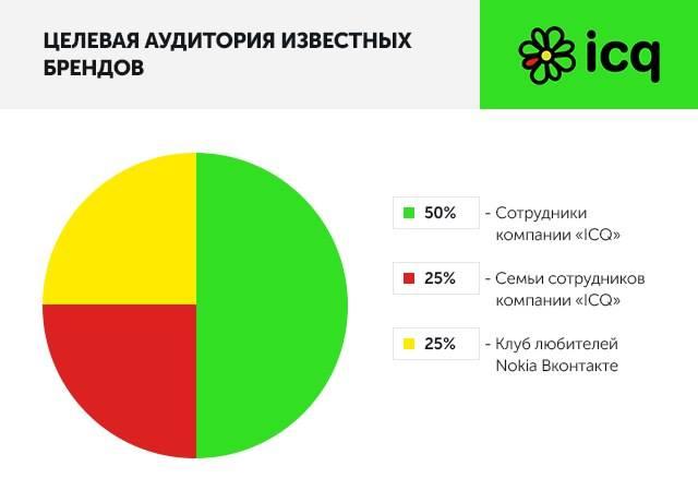 Целевая аудитория известных брендов: ICQ