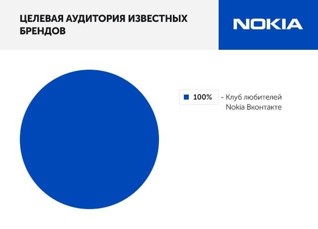 Целевая аудитория известных брендов: Nokia