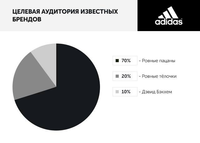 Целевая аудитория известных брендов: Adidas