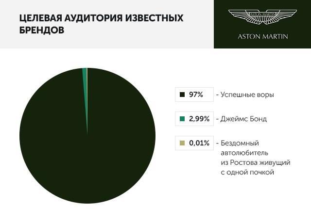 Целевая аудитория известных брендов: Aston Martin