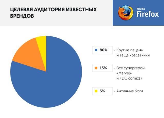 Целевая аудитория известных брендов: Firefox