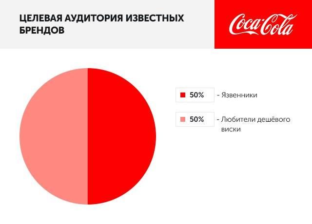 Целевая аудитория известных брендов: Coca-Cola