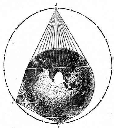 Рис. 16. Увеличение диаметра видимого шарового сегмента Земли с высотой парения искусственного спутника. С высоты 500 километров диаметр видимого шарового сегмента составляет 4900 километров (1), с высоты 2000 километров — 9000 километров (2), а с высоты 7000 километров возрастает до 13700 километров (3).