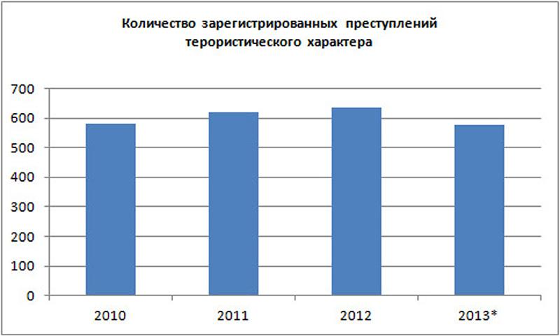 Данные МВД РФ