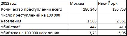 Преступления Москва НьюЙорк