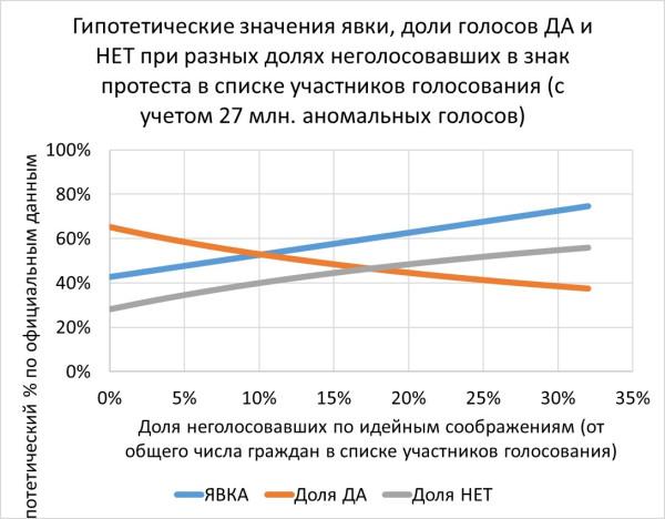 Что было бы на общероссийском голосовании, если бы бойкотирующие голосовали?