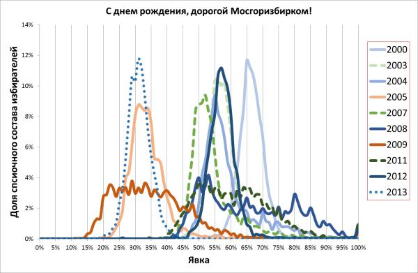 Москва-распределения по явке