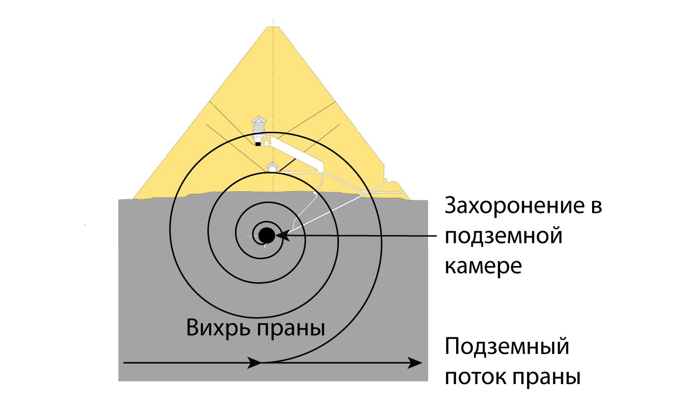 Возникновение вихря в пирамиде, вследствие асимметричного расположения, захороненного под ней, тела относительно подземного потока праны.