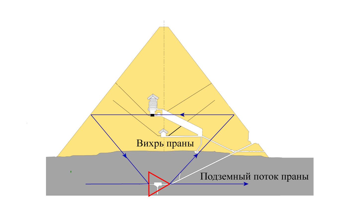 Активный элемент и контур ОС в пирамиде Хеопса