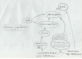 генеалогия рока