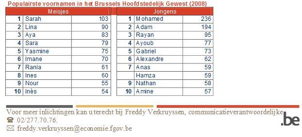 имена детей в Брюсселе