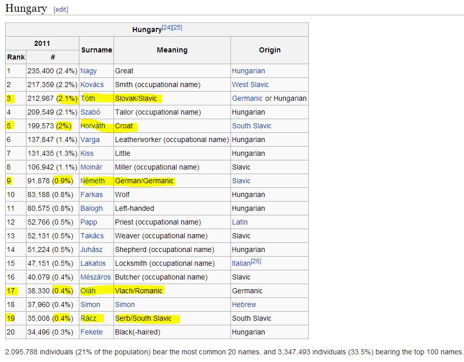 Венгерские фамилии