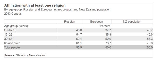 Русские и вера - часть 2. Казахстан, Эстония, Литва, Грузия, Новая Зеландия