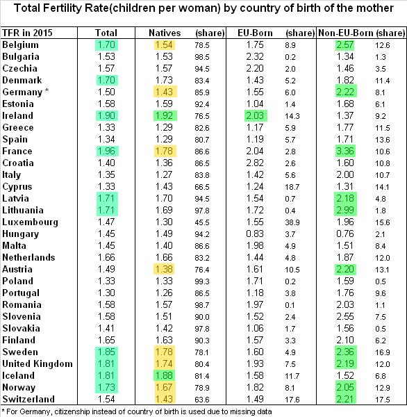 Фертильность в Европе