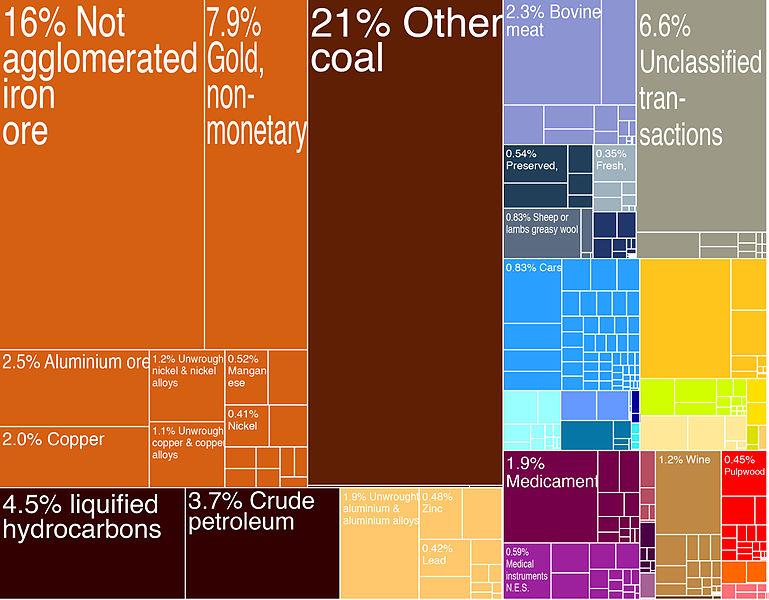 769px-Australian_Exports_Treemap_(2009)