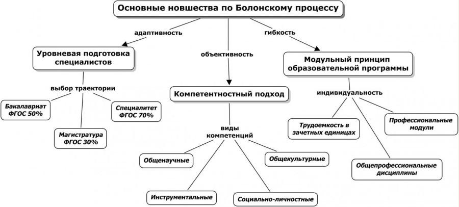 болонская система обучения