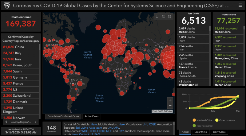 Coronavirus COVID-19 Global Cases by the Center for Systems Science and Engineering (CSSE)